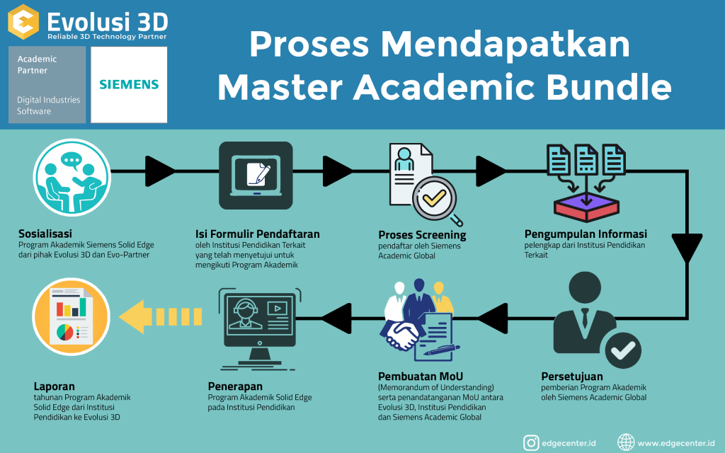 Flow Master Academic Bundle (with report)
