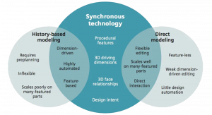 Synchronous - Ordered Modelling