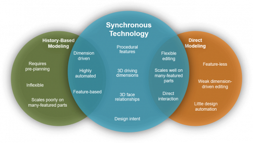 Synchronous_Technology_3_